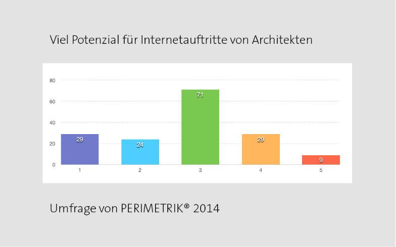 Websites für Bonner Architekten – viel ungenutztes Potential