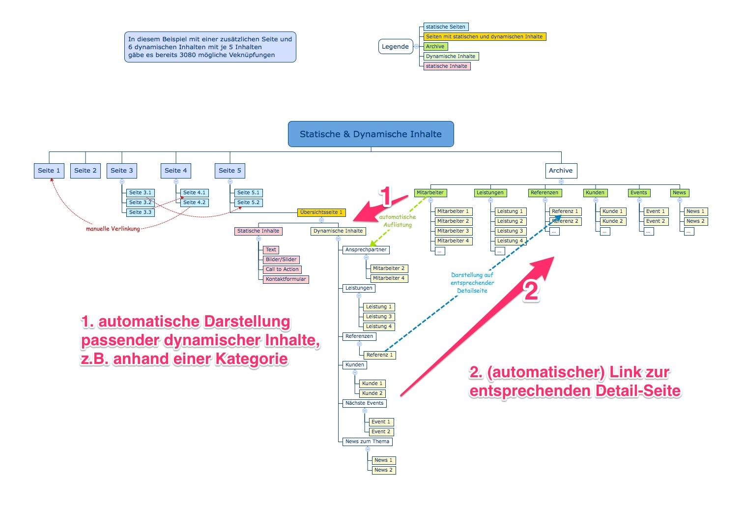 Automatische Darstellung passender dynamischer Inhalte, z.B. anhand einer Kategorie und (automatische) Links zur entsprechenden Detail-Seite