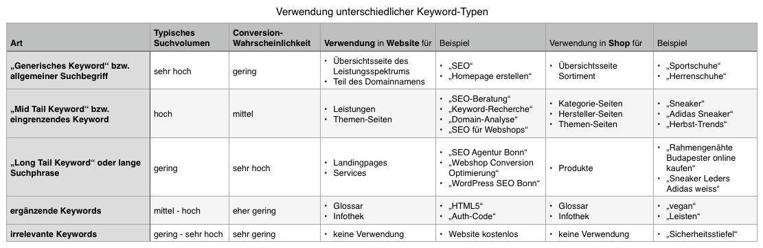 Verwendung unterschiedlicher Keyword-Typen in Websites und Shops