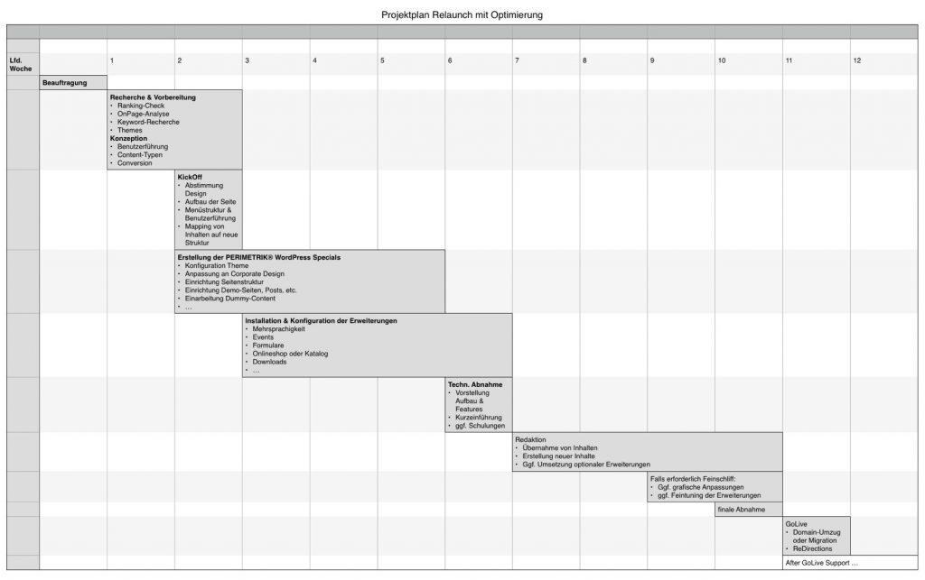 Teil einer soliden Website Konzeption ist auch ein Ablaufplan für die professionelle Umsetzung