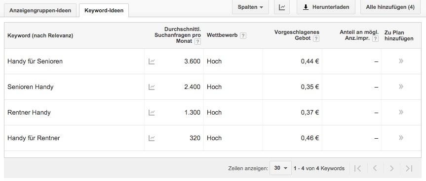 Wichtige Vorberitung im Rahmen der Website Konzeption – Ermittlung der Suchvolumina verschiedene Keywords