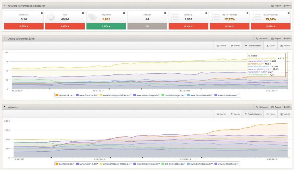Den Erfolg Ihrer Website Konzeption können Sie z.B. mit SEO Software messen