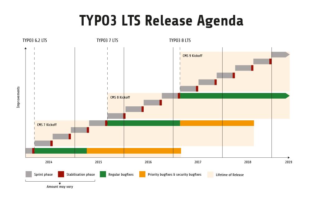 TYPO3 Release Agenda von TYPO3.Org